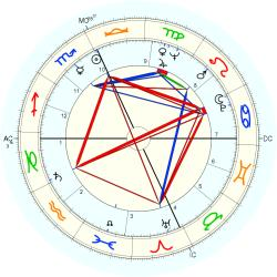 Infant Mortality 7140 - natal chart (Placidus)