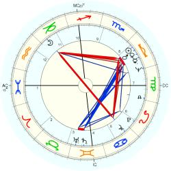 Kerry Kelly - natal chart (Placidus)