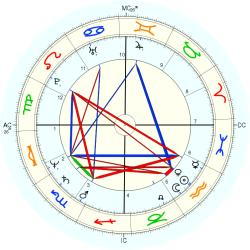 Accident: Misfortune 12572 - natal chart (Placidus)