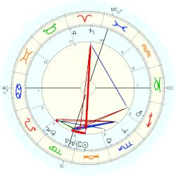 Tiffany Chin - natal chart (Placidus)