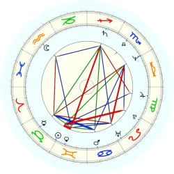 W.W. Willoughby - natal chart (noon, no houses)