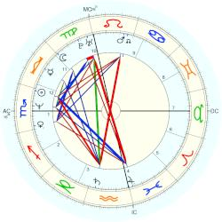 Chad Smith - natal chart (Placidus)