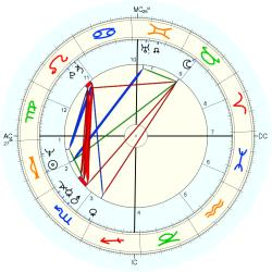 Cameron Mackintosh - natal chart (Placidus)