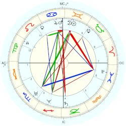 Johann Gottfried Galle - natal chart (Placidus)
