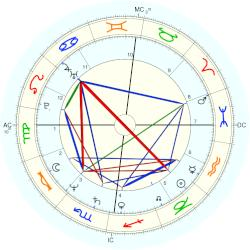 Jan Fedder - natal chart (Placidus)